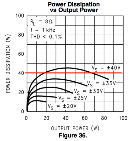 LM3886 power dissipation limit, 8Ω