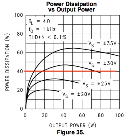 LM3886 power dissipation limit, 4Ω