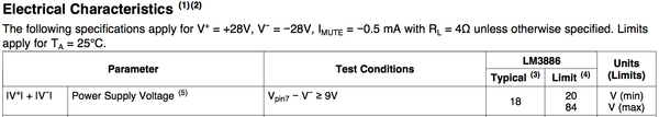 LM3886 Power supply limits