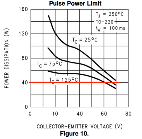 LM3886 pulse power limitation