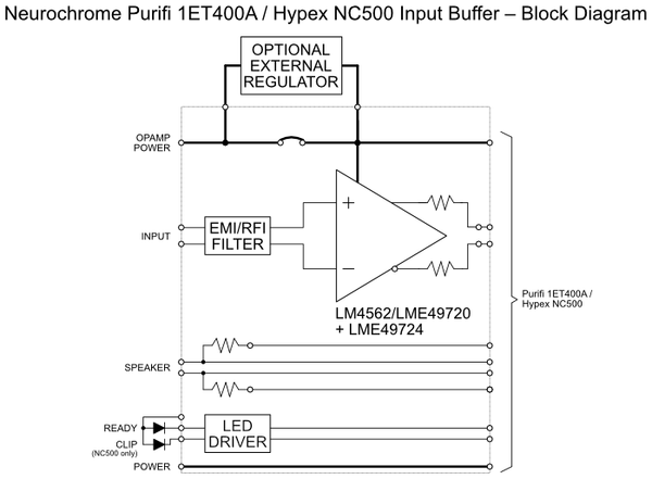 Purifi 1ET400A / Hypex NC500 Input Buffer Block Diagram
