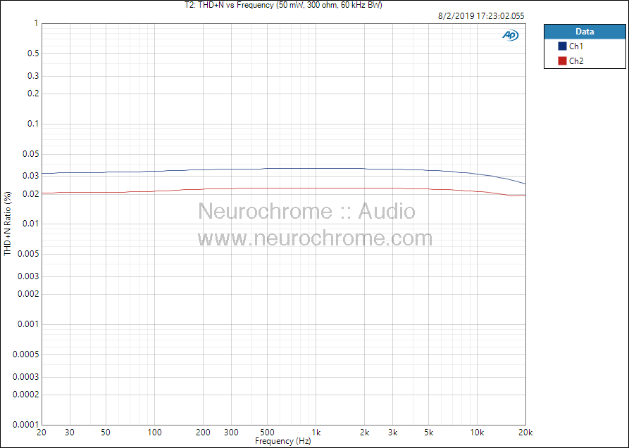 DIY Audio T2: THD+N vs frequency