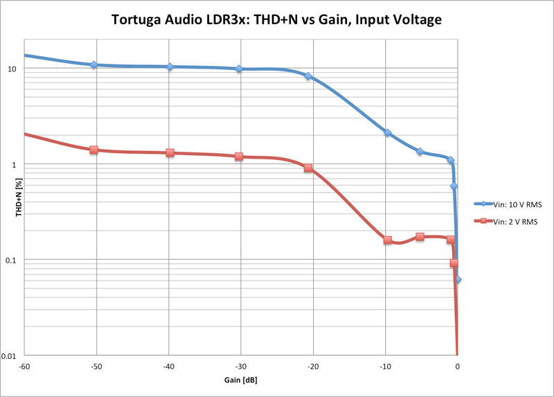 Tortuga Audio LDR3: THD+N vs gain