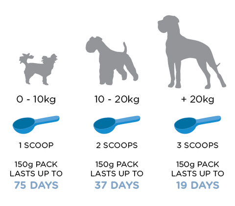 Daily feeding amount of oculus prime for different size dogs'