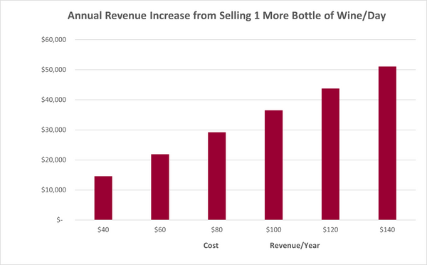 Wine Revenue Increase from Using Wine Preserve to Grow Full Bottle Sales on premise