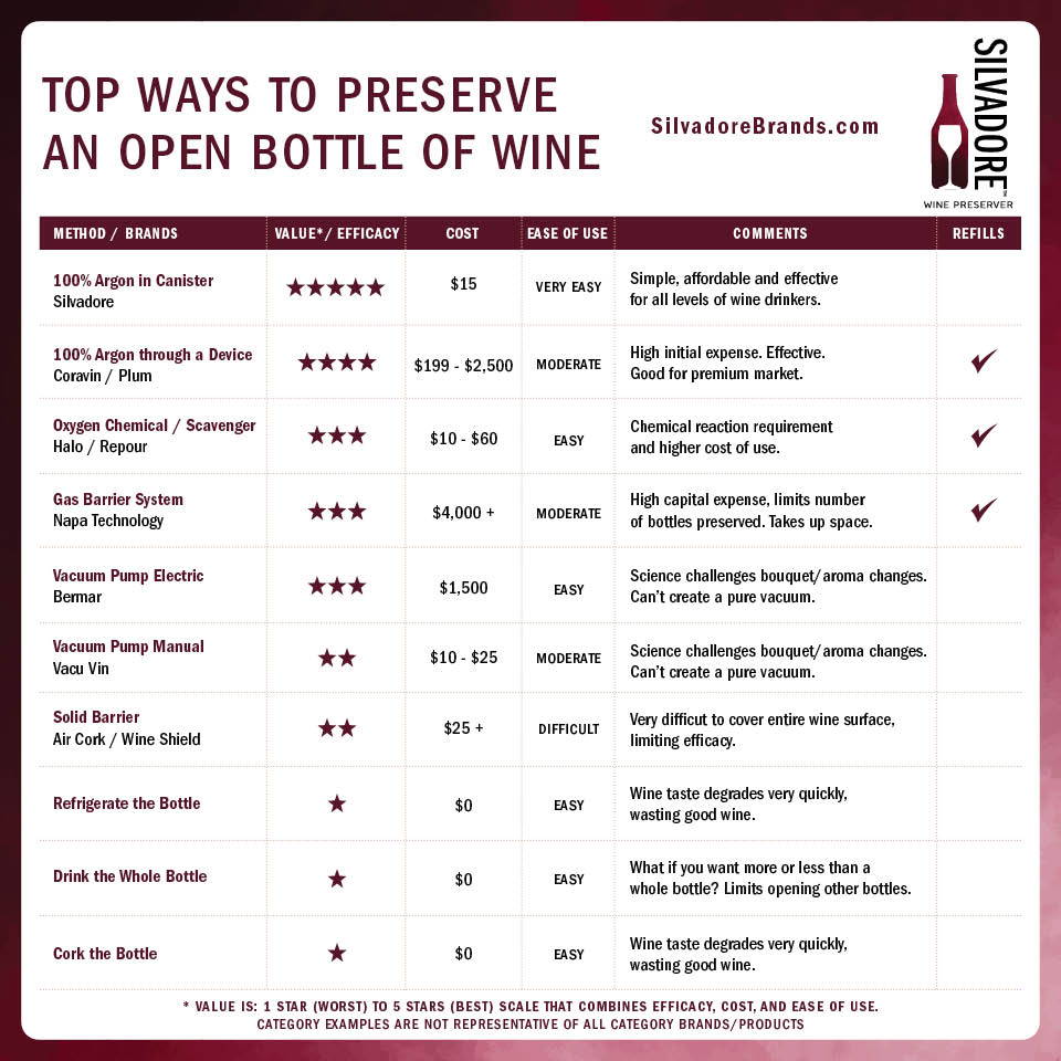 Top Ways to Preserve and Open Bottle of Wine