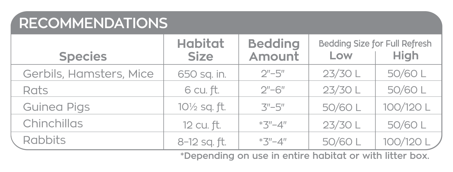 carefresh habitat recommendations and bedding