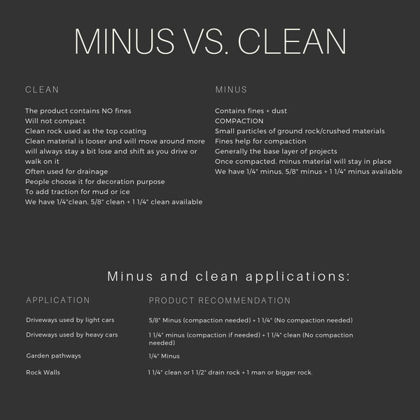 What's the Difference Between Clean and Minus Crushed Rock?