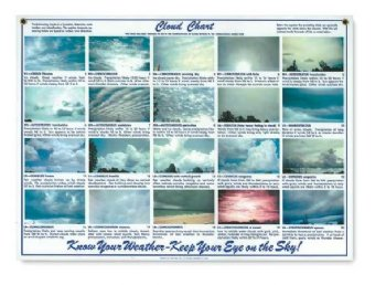 Laminated Cloud Chart