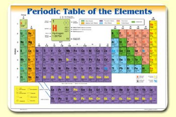 Periodic Table - mat