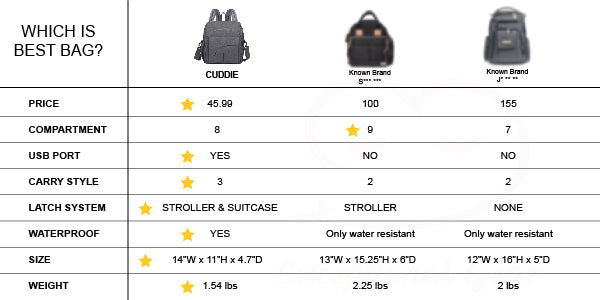 diaper bag comparsion