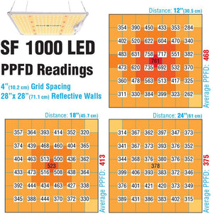 Spider Farmer SF-1000 LED Grow Light with Samsung Chips LM301B & Dimmable MeanWell Driver Sunlike Full Spectrum Plants Lights for Indoor Veg and Flower Growing Lamp with 218pcs LEDs