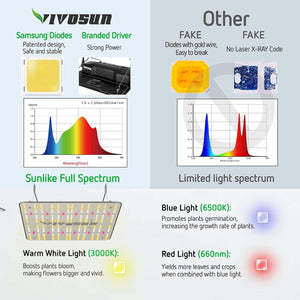 VIVOSUN VS1000 LED Grow Light with Samsung LM301H Diodes