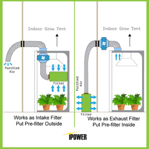 iPower GLFILT6M 6 Inch Air Filter Indoor Plants Grow Tent Odor Control Scrubber with Australia Activated Carbon for Inline Fan