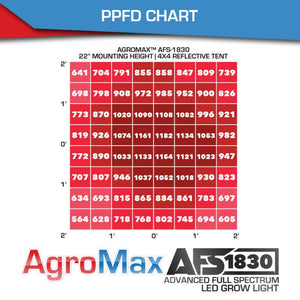 AgroMax AFS 1830 LED Grow Light
