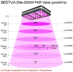 BESTVA 600/1200/2000W LED Grow Light