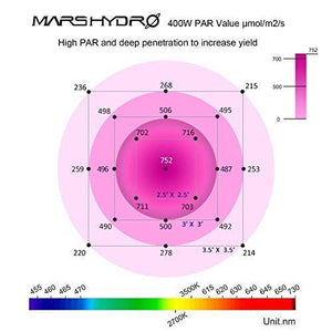 MarsHydro 400/900/1600W LED Grow Light