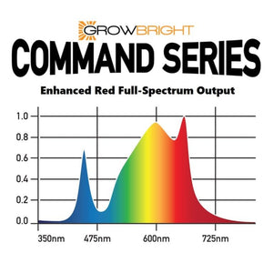 GrowBright Command Series 660W LED Grow Light