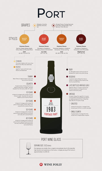 Wine folley infografics