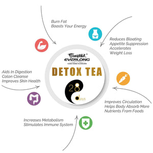 Detox Tea V2.0 - 28 Day Ultimate Teatox Benefits