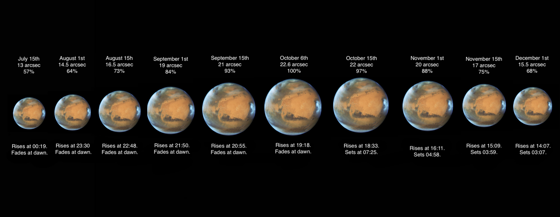 Mars Attacks - Preparing for closest approach this October
