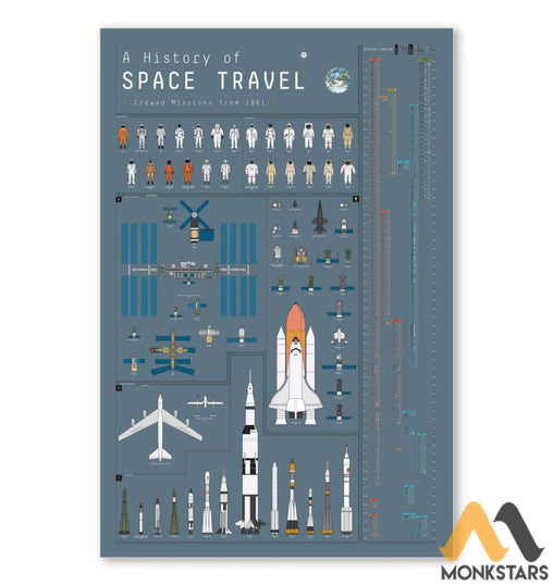 History Of Space Travel Poster 16X24 Vertical / White Posters