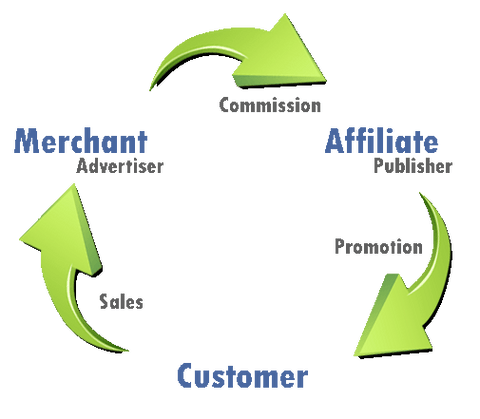The Affiliate Process