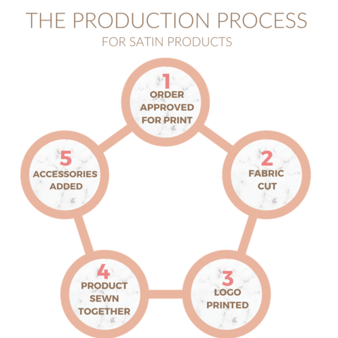 PRODUCTION PROCRESS