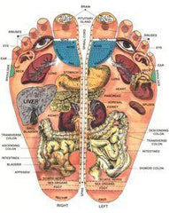 Acupressure Pressure Points