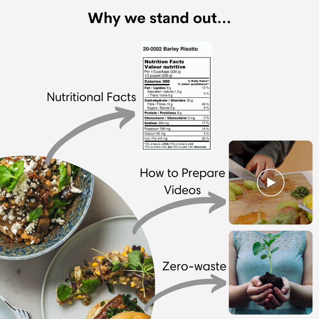 This is an image showing that each MANNA meal has detailed nutritional facts, real demo video that shows you have to prepare, decorate and serve the meal, as well as our zero-waste kitchen and packaging business model.