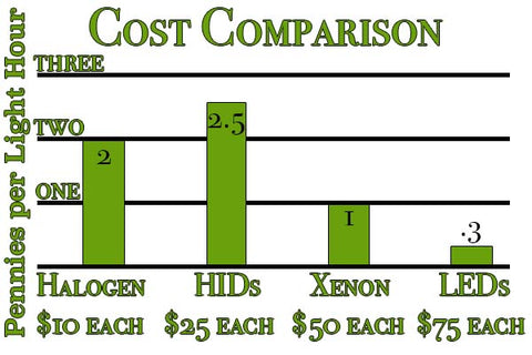 Cost per Light Hour: Comparing Actual Cost of Headlight