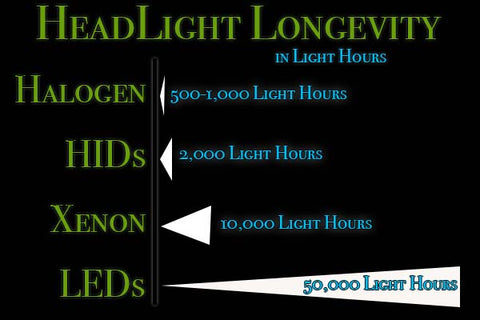 LED Headlight Longevity vs old school headlights