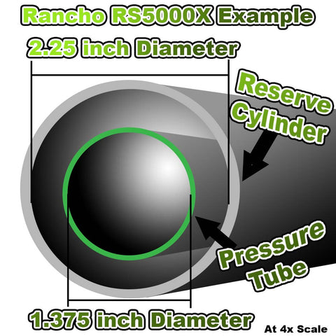 Rancho example of diameter of each cylinder of the RS5000X Twin Tube