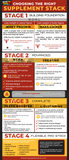 Choosing the Right Supplement Stack [INFOGRAPHIC]