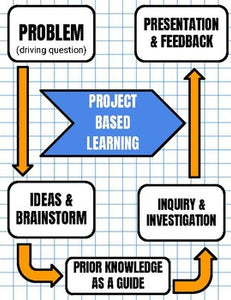 Project Based Learning Information Handout - Roombop