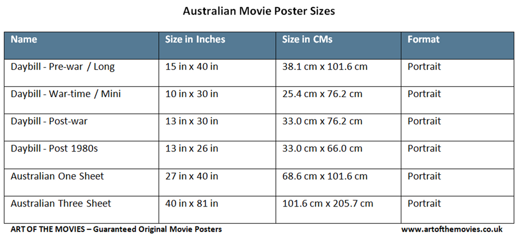 A table giving Australian Movie Poster Names and Sizes in Inches and Centimetres