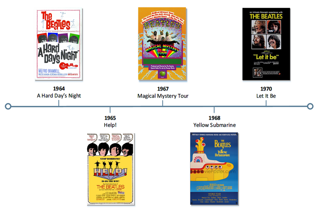 A timeline showing the release of films / movies by The Beatles