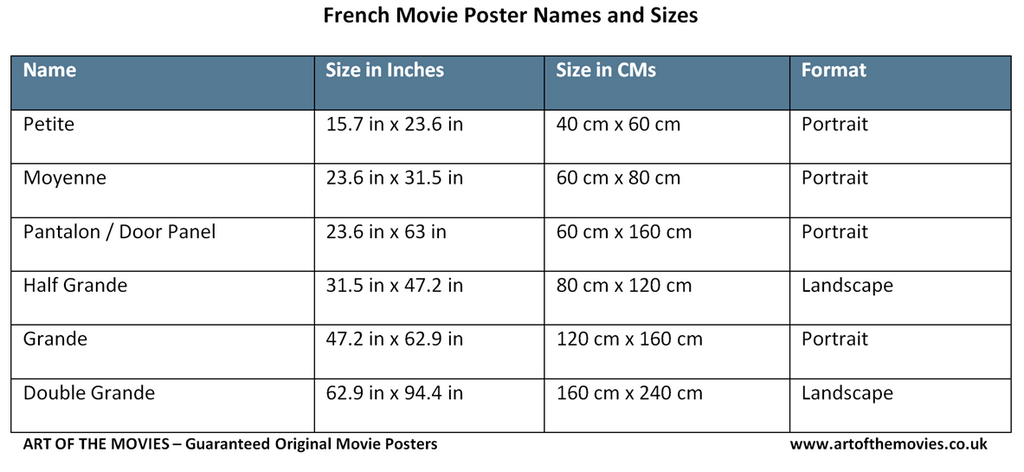 A Table of French Movie Poster Names and Sizes (Grande, Petite etc.)