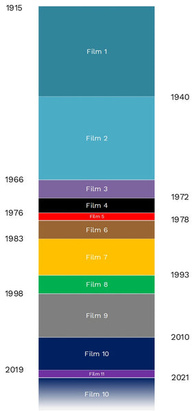 A Timeline of the Highest Grossing Films of All Time