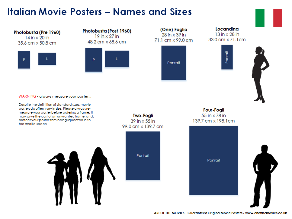 An Infographic providing the names and sizes of movie posters from Italy.