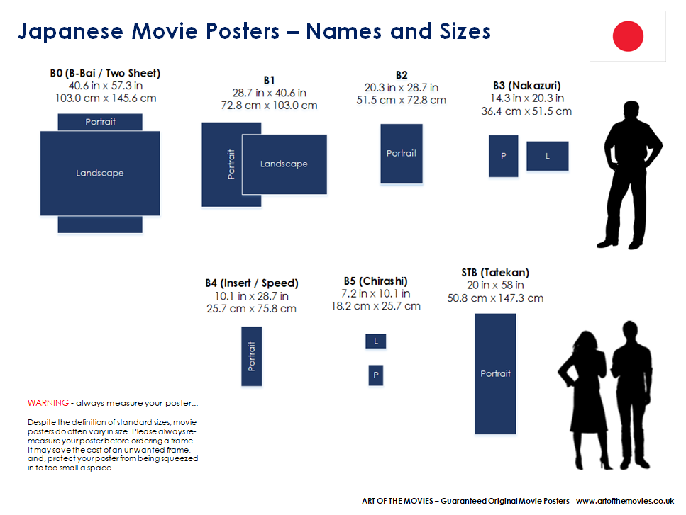 An Infographic providing the names and sizes of movie posters from Japan.