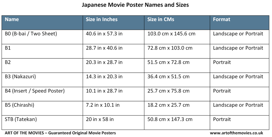 A table showing Japanese movie poster names and sizes (Chirashi, Tatekan etc.)