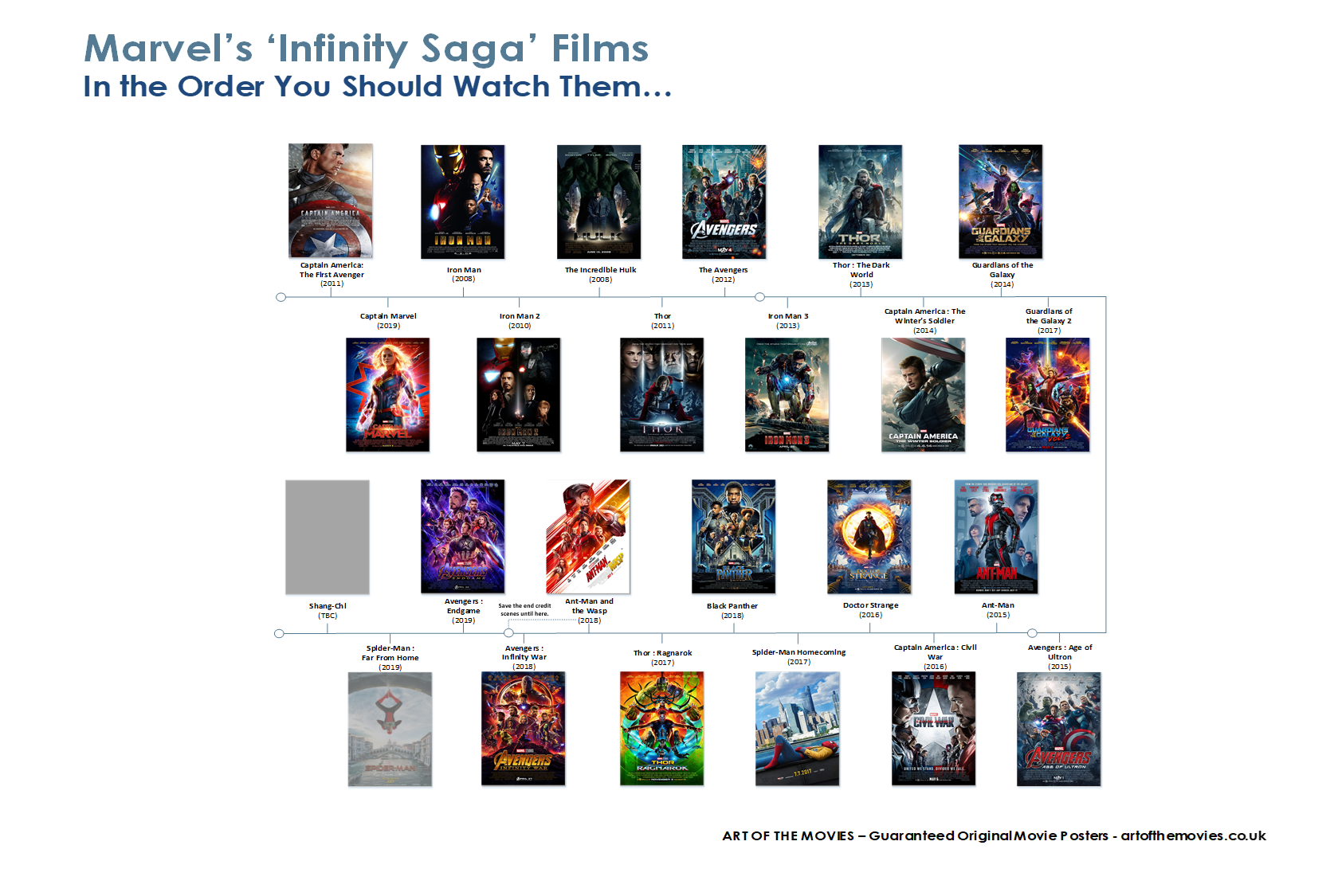 An Infographic showing the right order to watch the Marvel Infinity Saga Films / movies.