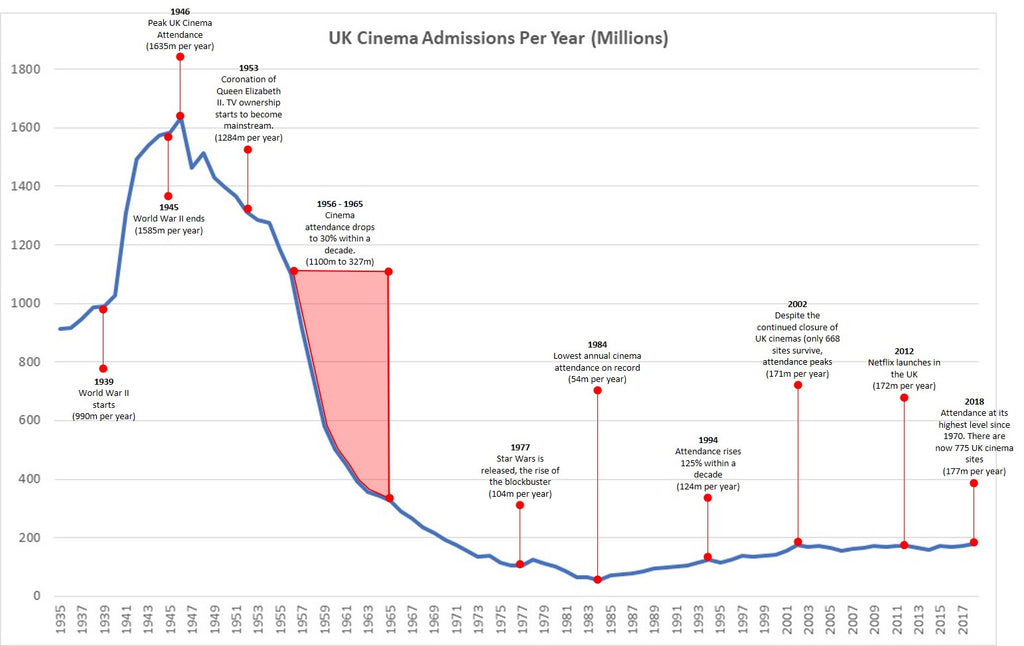 A graph showing UK cinema attendance 1925 to 2018