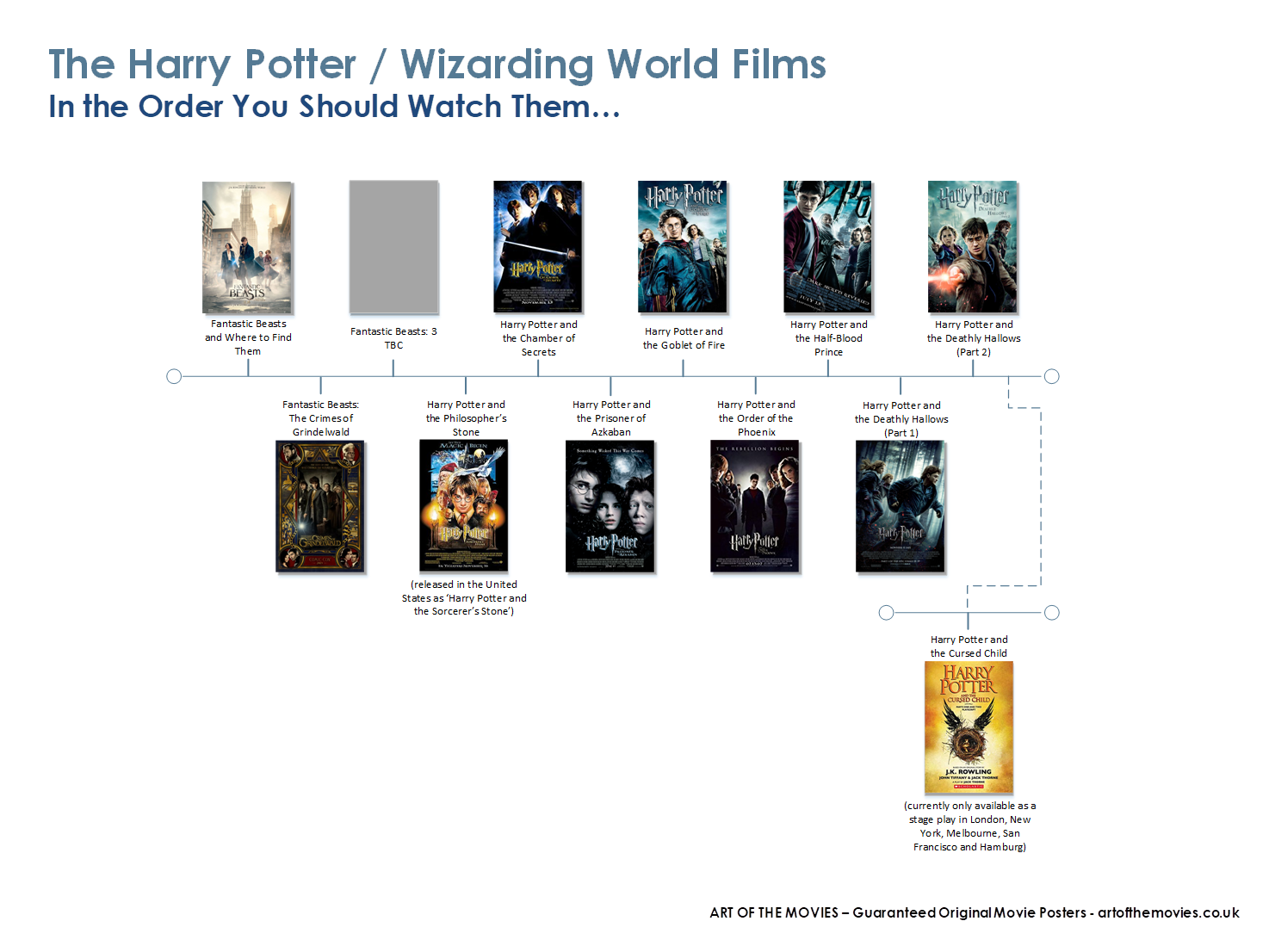 An Infographic showing the right order to watch the Harry Potter / Wizarding World films