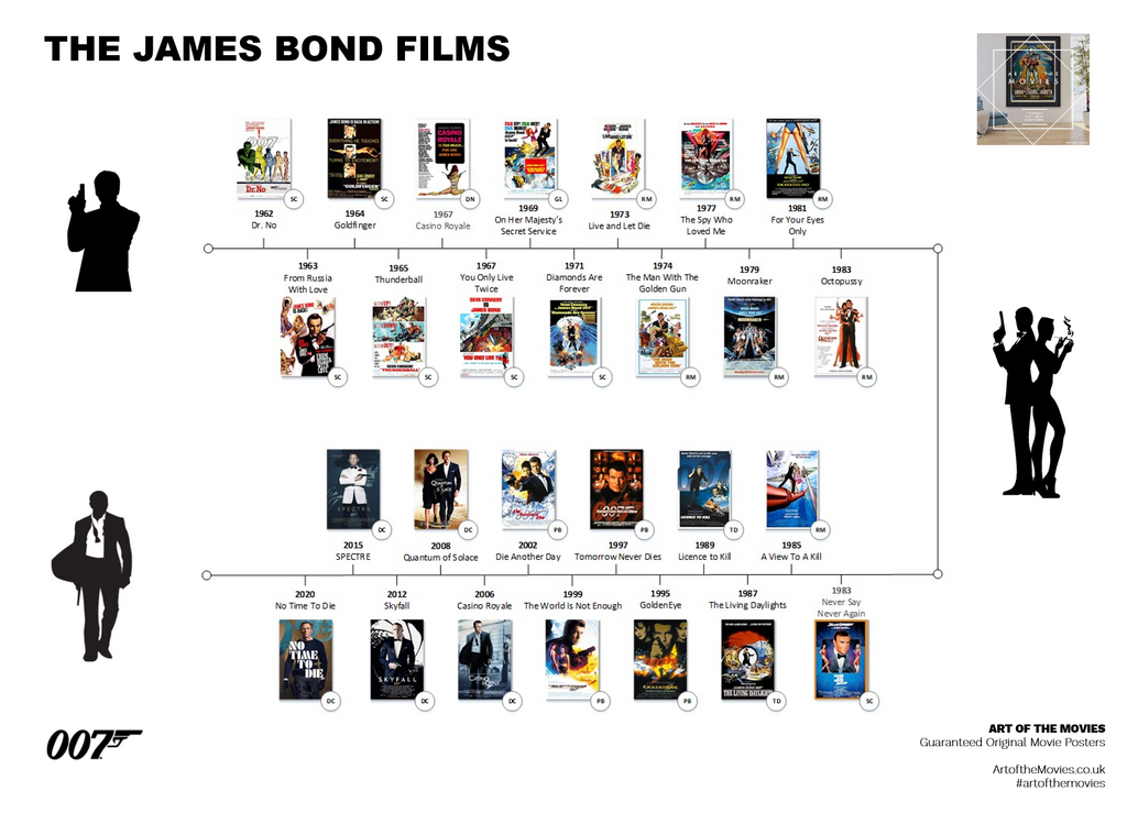 An Infographic showing all of the James Bond films