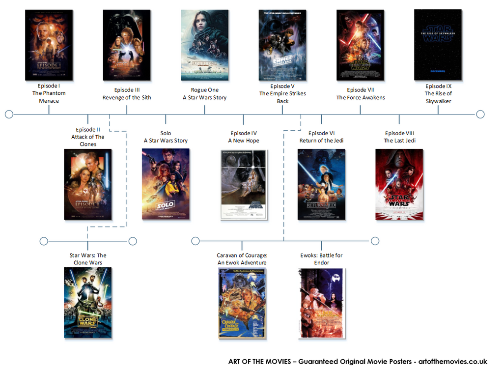 An Infographic showing the right order to watch the Star Wars films in