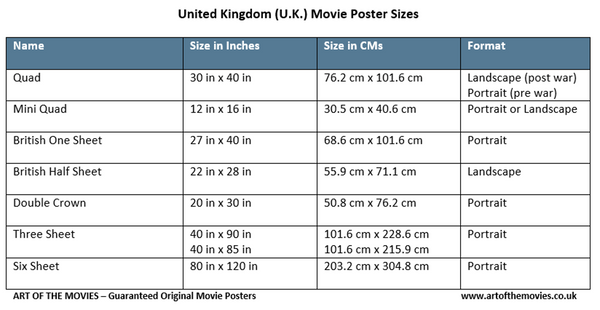 A table showing UK Movie Poster Formats, Names and Sizes