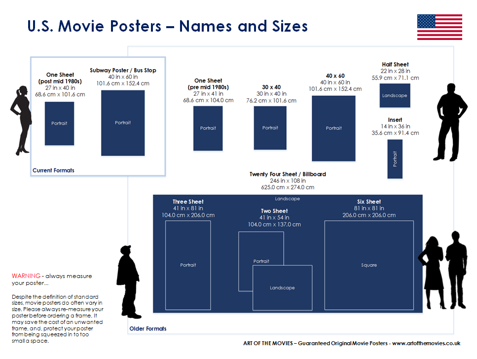 An infographic showing U.S. Movie / Film Poster Formats (One Sheet, Insert 30x40 etc.)