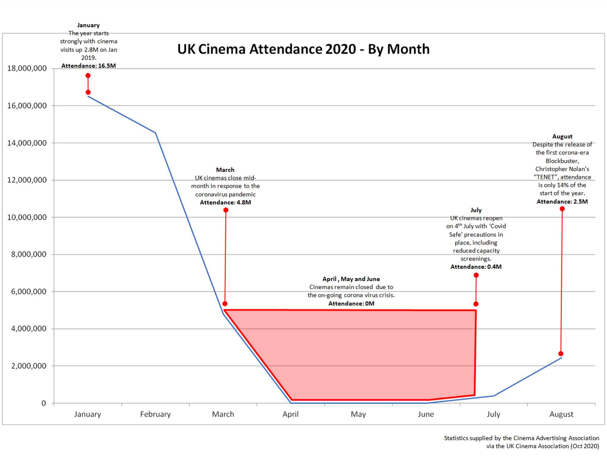 UK Cinema Attendance 2020 by Month